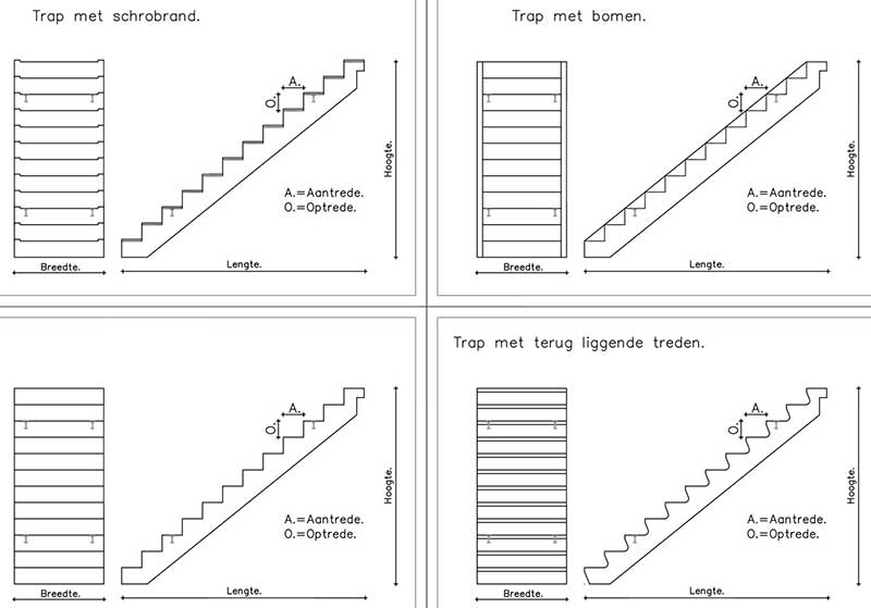 Rekenvoorbeeld betonnen trap haakse treden for Lengte trap